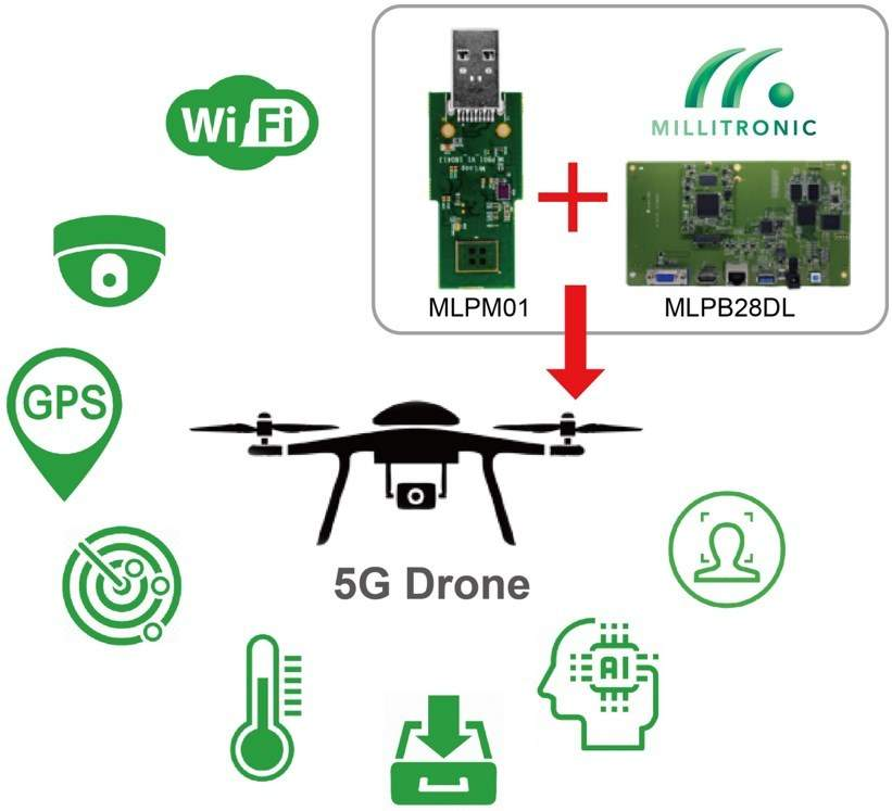 Drone with wireless Millitronic gigabit transmitter